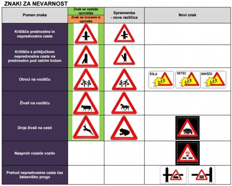 Od danes v veljavi nov pravilnik o prometni signalizaciji ( novi prometni znaki in oznake na voziščih)